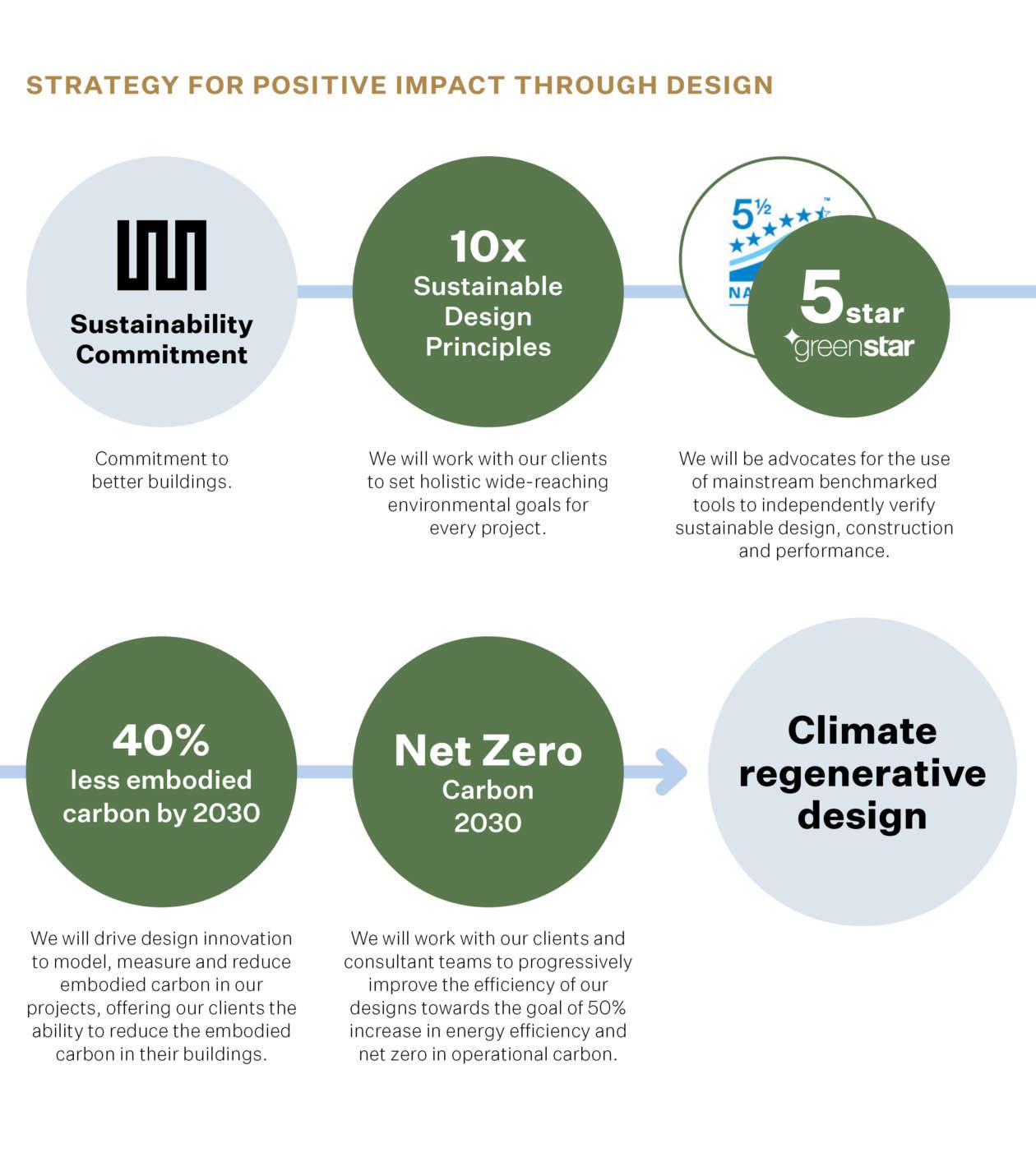 Warren and Mahoney's 2020 Sustainability Commitment